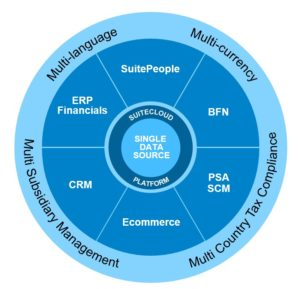 NetSuite-ERP-Solution-Provider-in-INDIA
