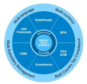 NetSuite ERP Information & Implementation