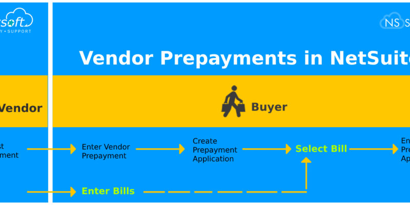 Vendor Prepayments in NetSuite