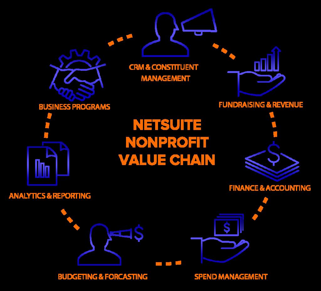 Netsuite not-profit Value chain