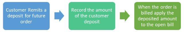 NetSuite Customer Deposits Workflow Chart